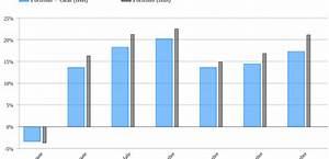 Rendite Fonds Berechnen : interner zinsfu bei der renditeberechnung rentablo finanzblog ~ Themetempest.com Abrechnung