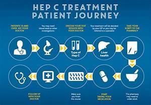 Hepatitis Victo... Hepatitis C Treatment
