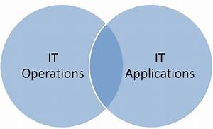 What Does It Operations Management Do  Itops  Joe Hertvik