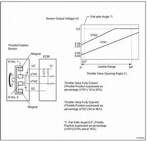 Toyota Sienna Service Manual  Throttle    Pedal Position