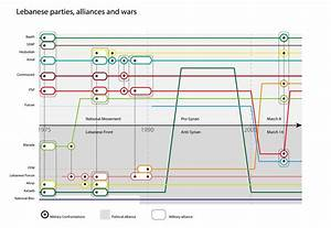 Karl Remarks  A Diagram Of Lebanon U0026 39 S War And Peace