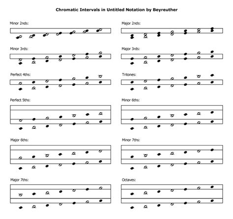 For example, a descending minor third is equal to the beginning of the song hey jude. Intervals in 6-6 Music Notation Systems | Tutorials | The Music Notation Project