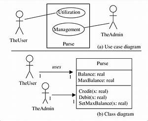Simple Uml Use Case And Class Diagrams
