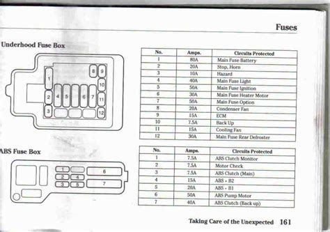 Honda Civic Fuse Box Locations