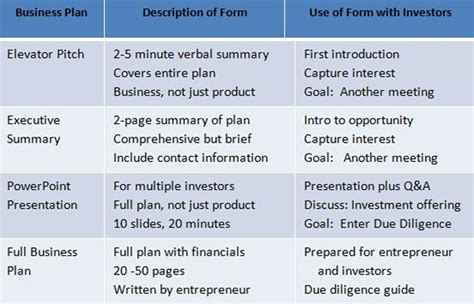 What Makes A Business Plan And Why Do I Need One Business Plans Why Write Them When To Use Them