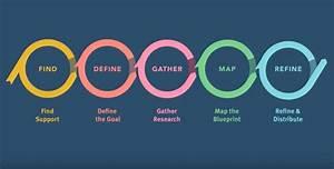 El Diagrama De Servicio  Service Blueprint