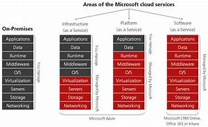 The Rudiments Of Microsoft Azure  A Quick Guide By Eric Berg