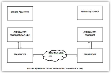 Electronic Data Interchange (edi) In Sap. Carpet Cleaning Orland Park Il. General Auto Insurance Rates Rats In Homes. Fraud Alert Credit Report Online Yoga Courses. Dish Network Remote Programming Codes. Hub International Insurance One Click Backup. Cheap Dedicated Hosting Maid Service Software. Virginia Tech Business School. Cbap Certified Business Analysis Professional All In One Exam Guide