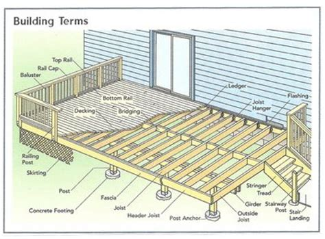 25 best ideas about deck building plans on