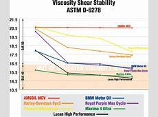 Motorcycle 20W50 Viscosity Shear Stabilty Chart Oil