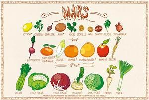 Calendrier Fruits Et Légumes De Saison : calendrier des fruits l gumes d avril sant nutrition ~ Nature-et-papiers.com Idées de Décoration