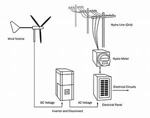 electricity generation using small wind turbines for home With wind power diagram
