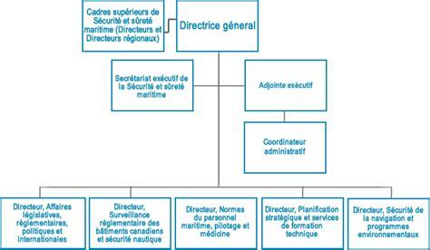 bureau registre des entreprises organigramme et responsabilités de la sécurité et sûreté