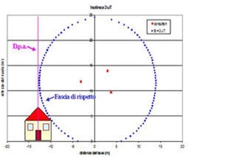 Tralicci Alta Tensione Distanza Di Sicurezza - arpa fvg linee elettriche