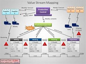 Value stream mapping template for Value stream map template powerpoint