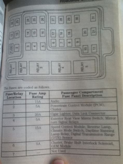 1997 Ford F 150 Fuse Box Diagram For Horn by 1997 Ford F150 Fuse Box Diagram Dash Fuse Box And