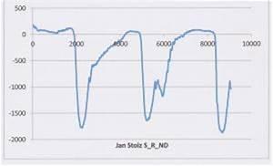 Excel Steigung Berechnen : fmp1412 dehnung kraft institut f r sportwissenschaft ~ Themetempest.com Abrechnung