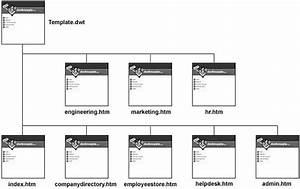 Dreamweaver templates bakerymediacom for Free php templates for dreamweaver