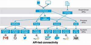 Api    Mulesoft Documentation