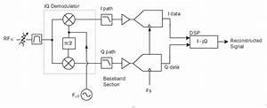 The Ni Vector Signal Transceiver Hardware Architecture