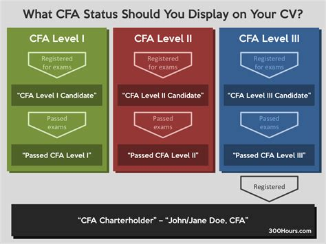 how to correctly display your cfa status on your cv