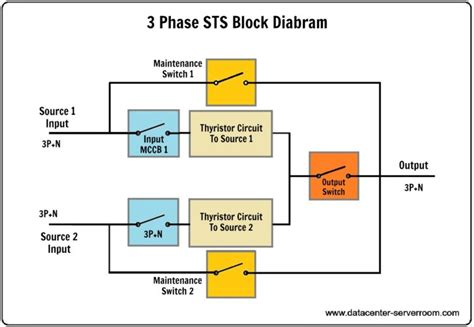 Up Bypas Switch Wiring Diagram by Smart Static Transfer Switch Sts Smart Data Center
