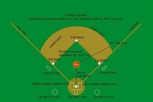 Sports Basics  Softball And Baseball Rules And Regulations