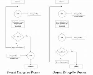 Serpent Encryption And Decryption Process Blowfish  It Was