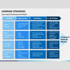 Learning Strategies Powerpoint Template Sketchbubble