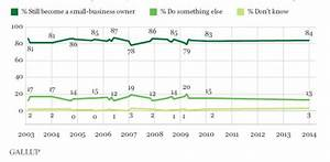"""New Gallup Poll Shows """"Small Business Owners Would Do It ..."""