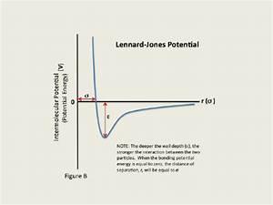 Plot For Lennard