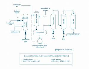 Chemical And Process Engineering Solution