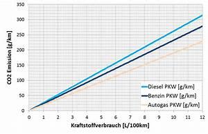 Dieselkosten Berechnen : motorblog benzin ~ Themetempest.com Abrechnung