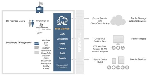 cloud drive encryption how to encrypt secure and access sensitive cloud storage