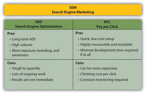 Seo And Marketing by Seo Vs Pay Per Click What S Better Exeideas