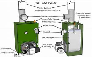 Fuel Oil Furnace Diagram