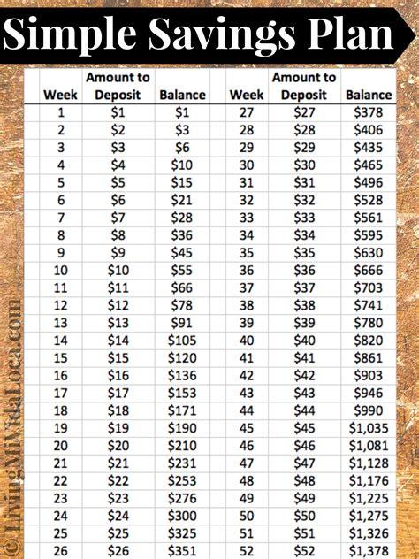 save   year   weekly savings budget plan living mi vida loca