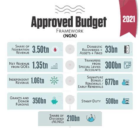 Emerging stronger together budget 2021. Infographics - BudgIT