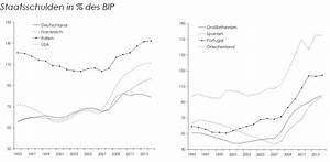 Reales Bip Berechnen Beispiel : der fiskalpakt hauptkomponente einer systemkrise arbeit wirtschaft blog ~ Themetempest.com Abrechnung