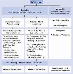 Unterschied Grundschuld Hypothek : bgb schuldrecht bersicht zusammenfassung ~ Orissabook.com Haus und Dekorationen