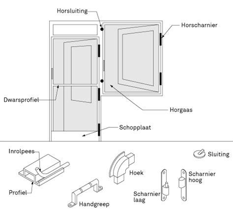 afmetingen luxaflex gamma deurhorren of raamhorren maken bekijk het stappenplan