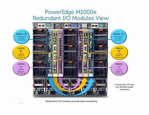 Dell Poweredge M