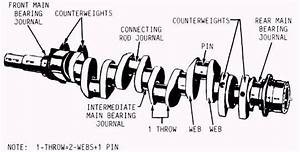 What Are The Parts And Functions Of A Crankshaft