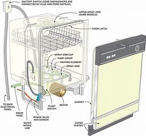 Dishwasher Parts Diagram