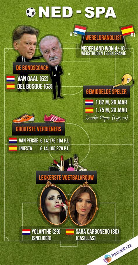 dumpertnl nederland  spanje infographic