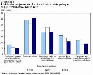 La Participation Politique Et L U0026 39 Engagement Communautaire