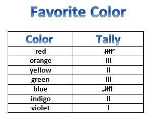learning ideas grades   rainbow tally chart  graph