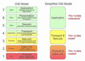 3 The Open System Interconnection  Osi  Model Shows How
