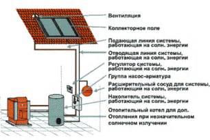 Солнечный коллектор устройство и принцип действия