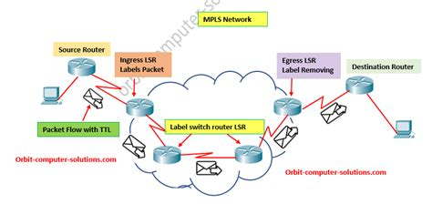 multi protocol label switching mpls explained  examples